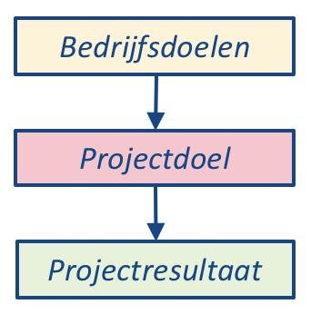 Projectresultaat